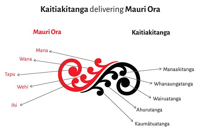 Mauri-Ora-Kaitiakitanga-page